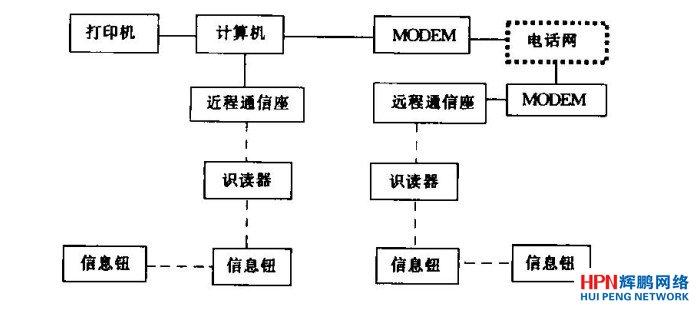 线路巡检系统组成   光缆线路巡检系统由基础部分、通信网络及软件系统三大部分组成。   装有信息钮的线路巡检标石及用于采集巡检标石上信息钮地址码的识读器,组成了本系统的基础部分。信息钮内固化有12位(十六进制)各不相同的地址码,每隔1 km左右设置在光缆线路上巡检标石内;识读器内部设有时针,由线路维护员沿线路巡查时随身携带。线路维护员到达巡检标石处。提取和存储信息钮的地址码。如果线路维护员不按规定线路巡查,将无法提取需要的信息码。   用于传输巡检信息的通信网络。通信网络的主要作用是线路维护员上传巡查数