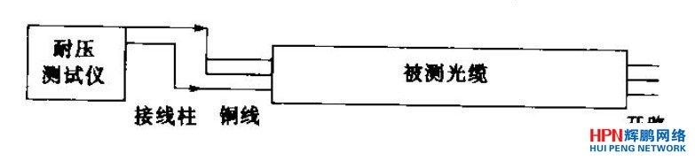 ·调节耐压测试仪的输出电压到规定有效值(导线之间为2200 v