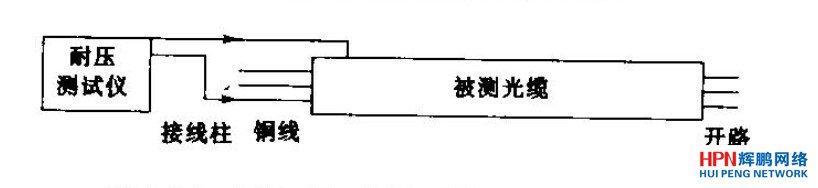 铜线对地(金属)绝缘强度测试示意图