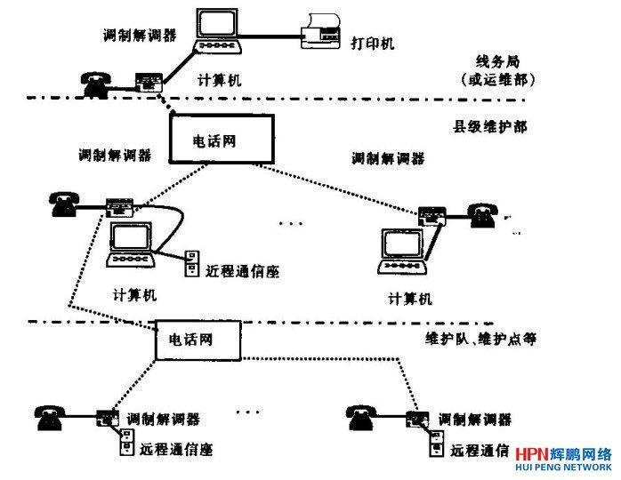 长途通信线路巡检管理系统网络结构示意图