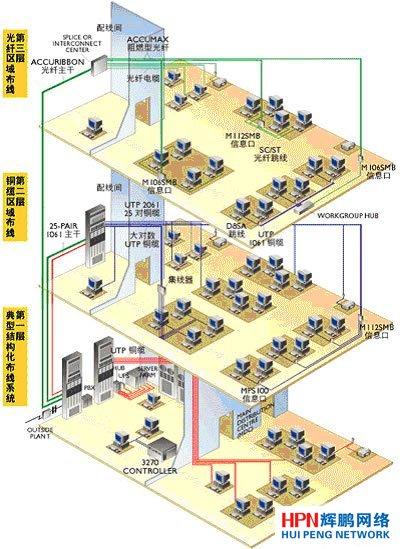 公司布线系统总体结构设计