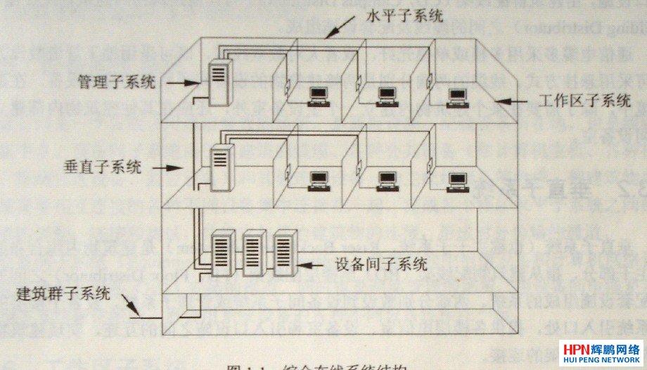 综合布线系统的结构分为6个子系统,即建筑群子系统,垂直子系统,水平