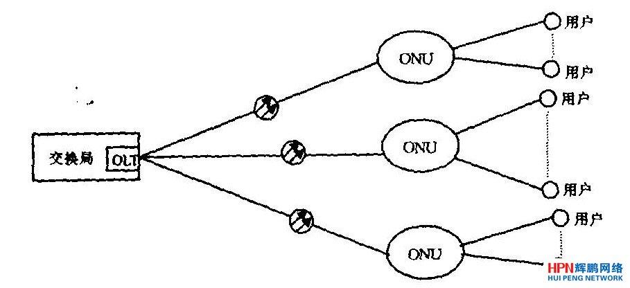 由onu组成的星型拓扑结构图