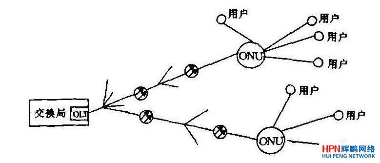 组成的星型拓扑结构图-接入网的光缆线路设计要点