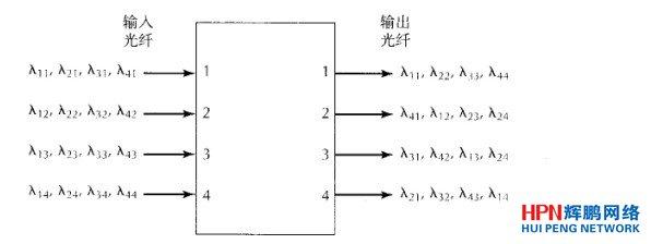 光纤路由器工作原理