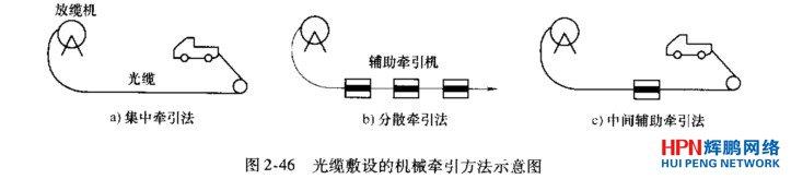 光纤与光缆敷设方法