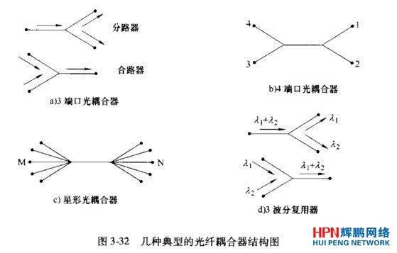 光耦合器的结构和工作原理