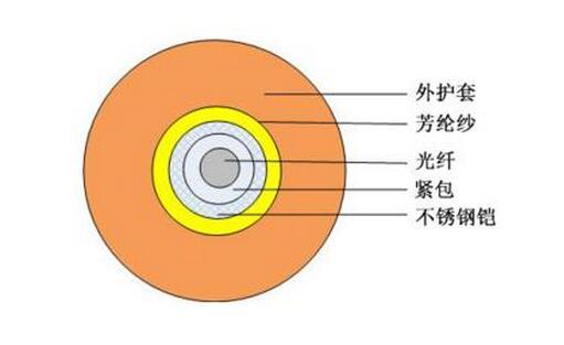 行业得到广泛应用   辉澎公司可以为贵司提供以下结构的产品:   光缆组成结构:0.6/0.9紧包光纤(单模、多模、OM2、OM3、G.655等各种光纤可以提供)+不锈钢软管+杜邦Kevlar+不锈钢编织丝(增强光缆的抗扭功能,防止外部破坏力给光缆带来的损伤)+环保阻燃PVC、LSZH 及其他材料。   光纤芯数:1芯 ——1 2芯   光缆结构:简易型   披覆:PVC、LSZH、PE、PU、PTEE、UL   颜色:蓝色/单模,灰色/多模    以下为该产品的使用说明书,请在使