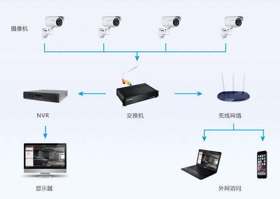 这些监控设备包括硬盘录像机,交换机,数字矩阵,网络存储