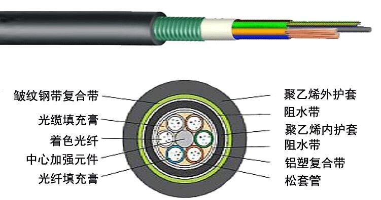 GYFTA53松套层绞式非金属加强芯铠装光缆_室外光纤